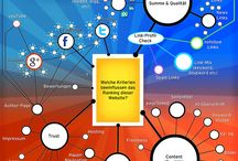 Online Marketing - Infographics / Infografiken zum Thema Online Marketing