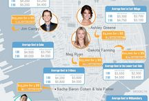 Celebrity Real Estate / by Paul Indrigo