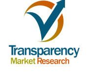 Lime Manufacturing Market - Global Industry Analysis, Size, Share, Trends, Forecast 2016 - 2024