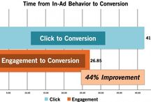 Pay Per Click Advertising / by Findability Group