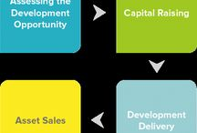 SMSF / PROPERTY INVESTMENT