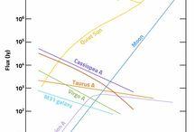 Radioastronomy