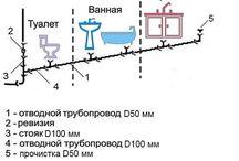 Ремонт ванной - Сантехника