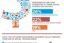Infographics / A collection of B2B, social, and marketing related infographics