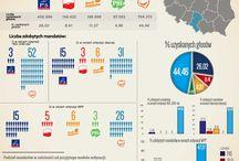 Symulacje - 2011 / Podział mandatów w zależności od przyjętego modelu ordynacji.  Symulacje wykonana na podstawie wyników wyborów z 2011 roku.