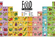 The Food Table / The Food Table Poster features illustrations of the 64 food items in bright, bold colors.  It is available in 2 sizes (18 in x 24 in and 24 in x 36 in) and printed on thick, durable, archival, acid-free matte paper. The elements of The Food Table are organized in a similar layout and structure to the Periodic Table of the Elements. But instead of elements,the tables are organized by food group: fruits, vegetables, fats, grains, dairy and proteins. http://bit.ly/thefoodtable