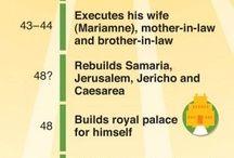 Herod Reigning Period