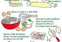 Tourtes/tartes