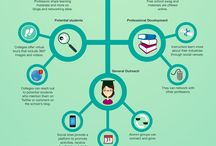 Infographic Education / Infographics about education