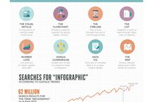 Rules of Infographics