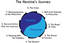 C5: The hero cycle and our life (this transformation journey) are one and the same ! / The self-discovery and personnal transformation journey needed to overcome chronic loneliness or conquer happiness has many of the same elements as those identified in the hero's journey—an ordinary person takes a journey into the unknown of his unconscious inner world by starting a therapy, faces his demons (ie: his Fears) with the aid of another, and emerges on the other side with a more integrated sense of himself, new relational habilities and the desire to share his gifts with others.