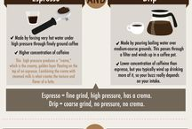 Perspective of coffee
