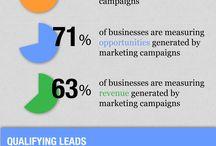 B2B Marketing / by Sara Hogan