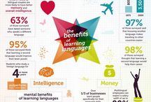 Languages / If you are interested in languages my group is ideal, there are a lot of different people to talk to. They are learning Spanish, English, mandarin or French . There is also a lot of free Useful Resources.