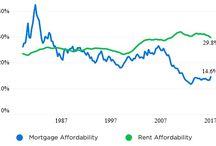 Chicago Home Prices / Information about Chicago home prices