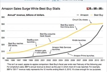 Amazon's High Cost to Retailers / by Bob Phibbs, the Retail Doctor