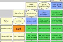 Genealogy  / by Andrea Celayeta