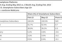 Mobile-data / Collection des données sur le mobile comme support de marketing digital