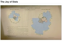 Art of Statistics / by Eric Kuhne