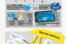 Travel Infographic / Pinboard on Travel Infographics. Visit us at http://www.newsilike.in