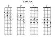 Escalas para Guitarra