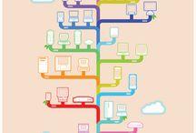 Technology, Web 2.0, Mobile, Social Media
