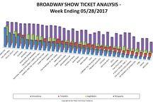 BWY chart 5/28