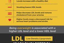 Medisch - Cholesterol / Voeding