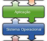 Sistemas Operacionais - Básico