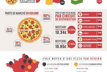 Infographies / L'info food en image