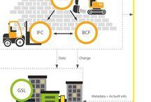 BIM / Business Information Modelling