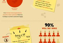 More Customers are the Answer / More customers = More sales  and  More sales = More Money