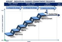 Business | Change Management