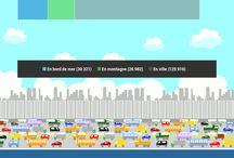 Infographie / Des infographies produites par mes soins, en traitant des bases de données publiques.
