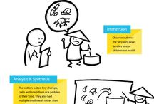 mind mapping / design thinking