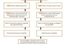 NJ's Children Service System (under 21) Factsheets