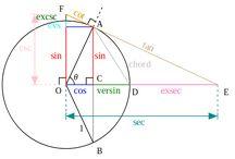 Math trícks