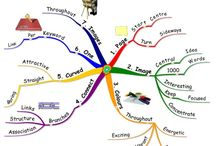 Learning-mind maps