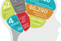 Brain Cancer Facts