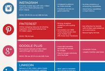 Digital Markedsføring / Alt som har med digital markedsføring