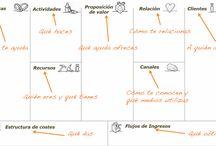 Proyecto. Modelo Canvas. Plan de acción / Recursos para que una idea se haga realidad