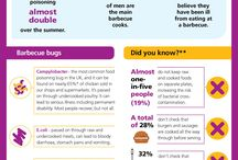 Barbecue / Have a sizzling and safe barbecue! / by Food Standards Agency