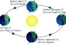 Astronomical Cycles