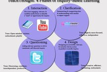 Inquiry, Research and PBL Resources
