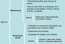 Generación del 98 / Imágenes y textos de los principales autores del modernismo y de la llamada Generación o Grupo del 98