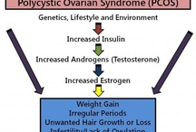PCOS / Information about Policystic Ovary Syndrome.