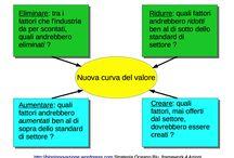 Schemi innovazione / Slide preparate per il blog innovazione