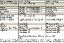 Development Index