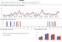 Gmail Visualization Tools / by Caleb Watson