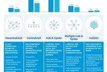 My favorite frameworks / Collection of my favorite frameworks and infographics